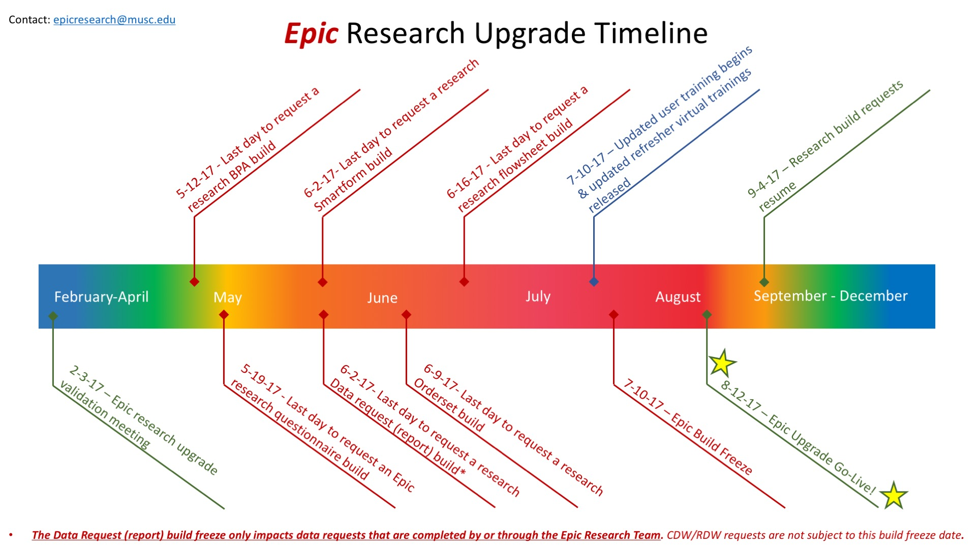 Epic Research Upgrades – SPARCRequest